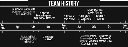 Team History - Swords