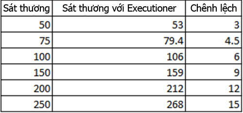 executioner-chart-1